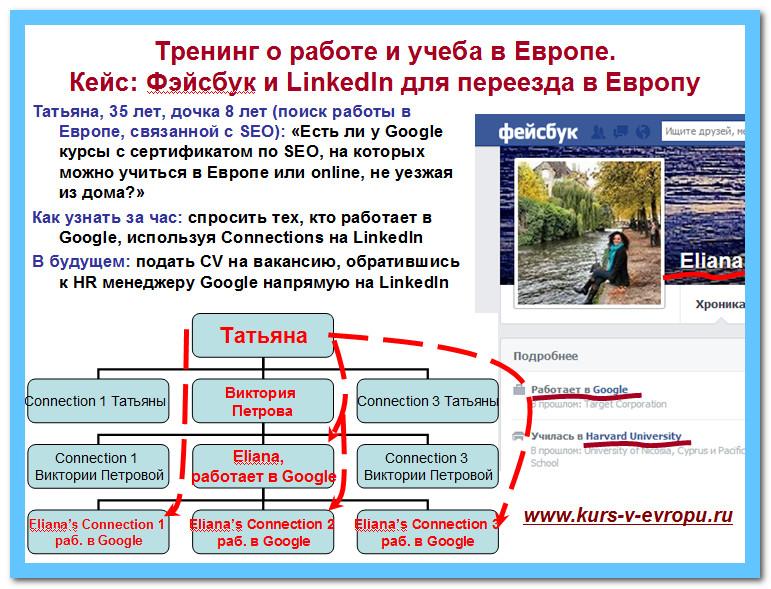 LinkedIn и Фэйсбук для работы за рубужом